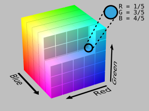 The RGB colour cube.